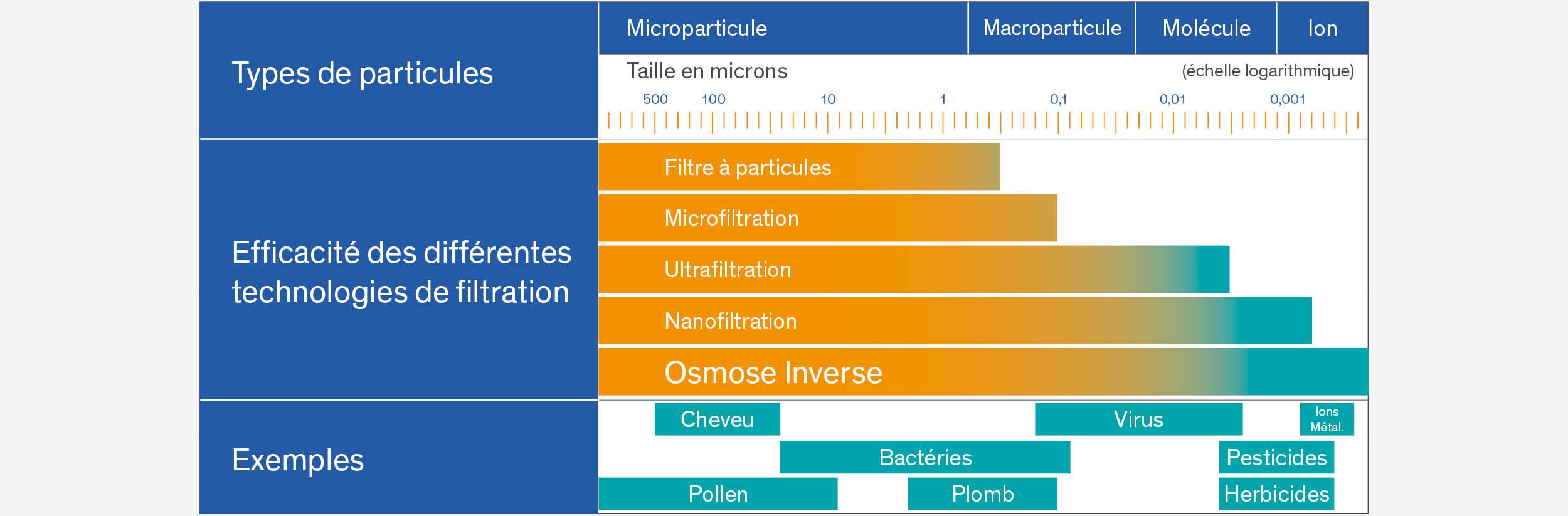 Microfiltration de l'eau